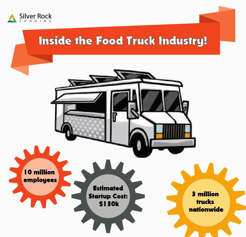 The Funding Needed for a Food Truck