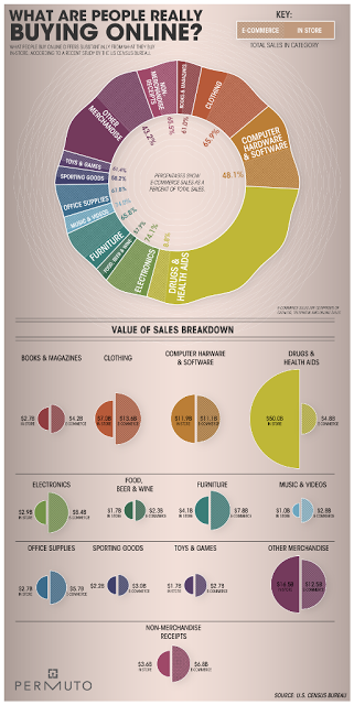 E-Commerce Business Loans - A Definitive Guide