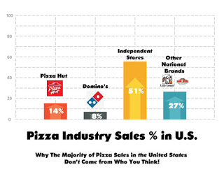 Pizza Business Loans?
